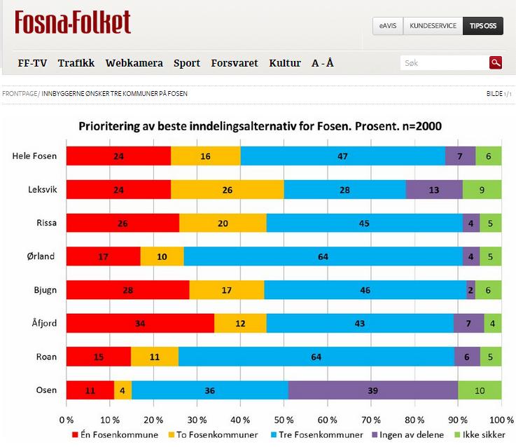 Screenshot 2014 11 12 21.11.11 - Fosens innbyggere ønsker 3 kommuner etter rundspørring
