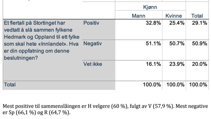 75153BF0 3040 4B57 B20C 1B7C6419AF56 - Ny meningsmåling: Kun 29% positive til sammenslåingen av Oppland og Hedmark!